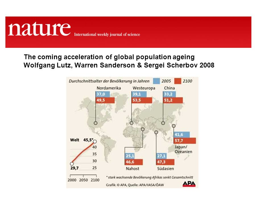 The coming acceleration of global population ageing Wolfgang Lutz, Warren Sanderson & Sergei Scherbov 2008