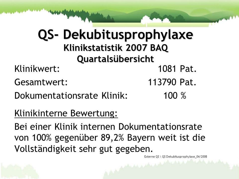 QS- Dekubitusprophylaxe Klinikstatistik 2007 BAQ Quartalsübersicht