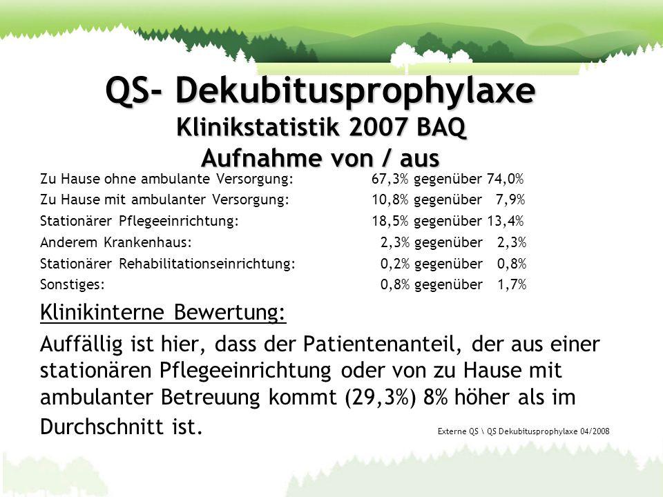 QS- Dekubitusprophylaxe Klinikstatistik 2007 BAQ Aufnahme von / aus