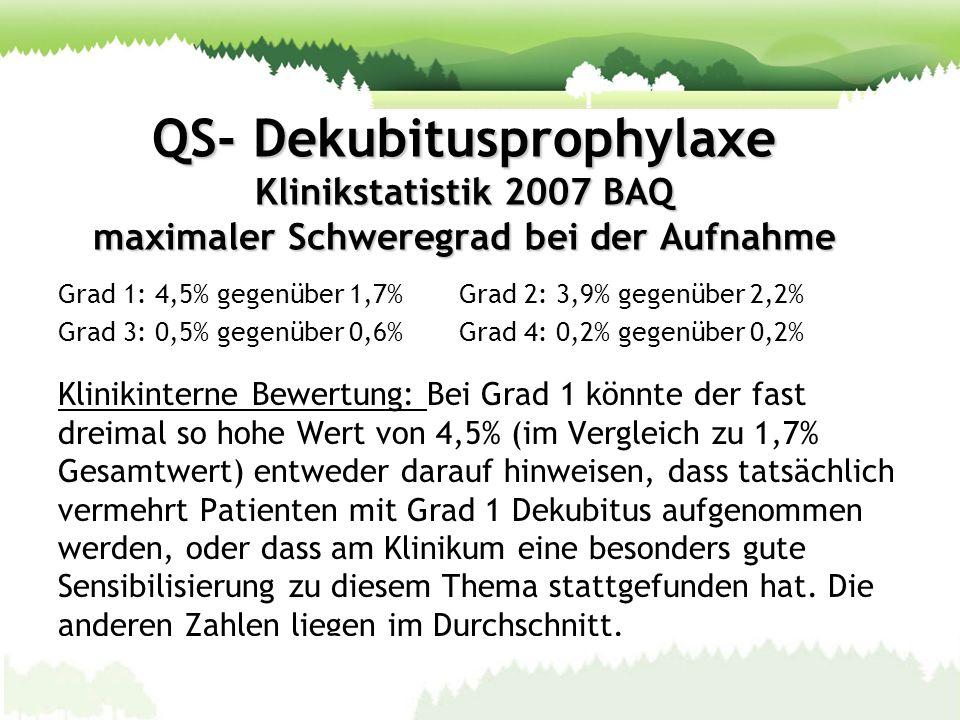 QS- Dekubitusprophylaxe Klinikstatistik 2007 BAQ maximaler Schweregrad bei der Aufnahme