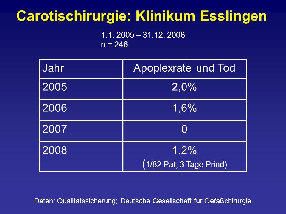 Carotischirurgie: Klinikum Esslingen