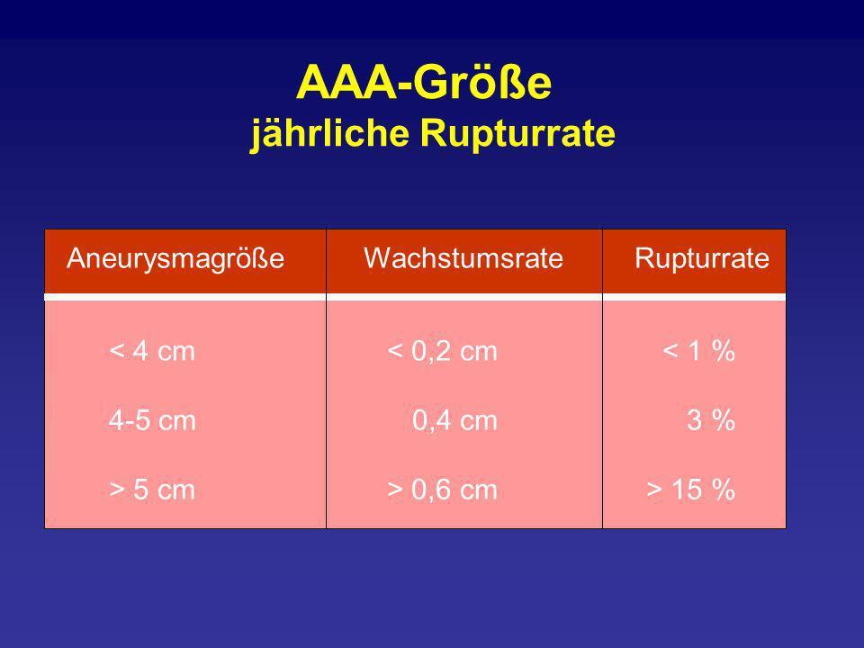AAA-Größe jährliche Rupturrate Aneurysmagröße Wachstumsrate Rupturrate