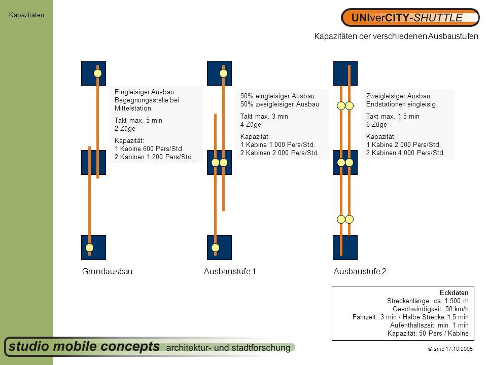 Kapazitäten der verschiedenen Ausbaustufen