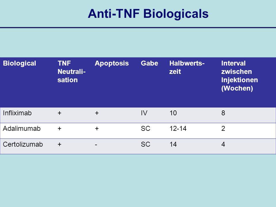Anti-TNF Biologicals Biological TNF Neutrali-sation Apoptosis Gabe