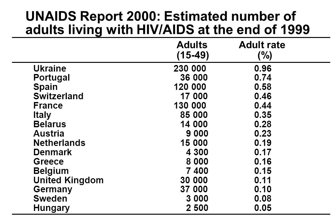 UNAIDS Report 2000: Estimated number of adults living with HIV/AIDS at the end of 1999