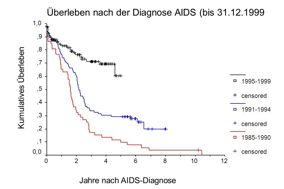 Überleben nach der Diagnose AIDS (bis 31.12.1999