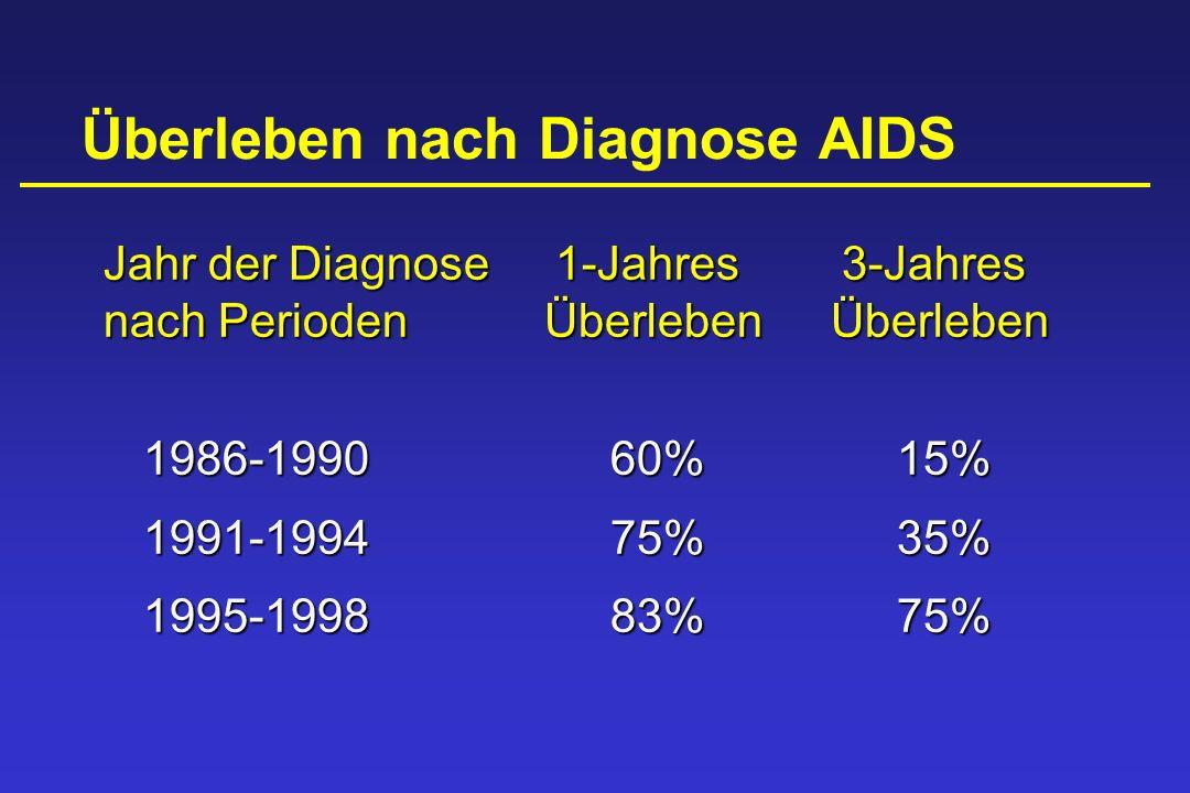 Überleben nach Diagnose AIDS