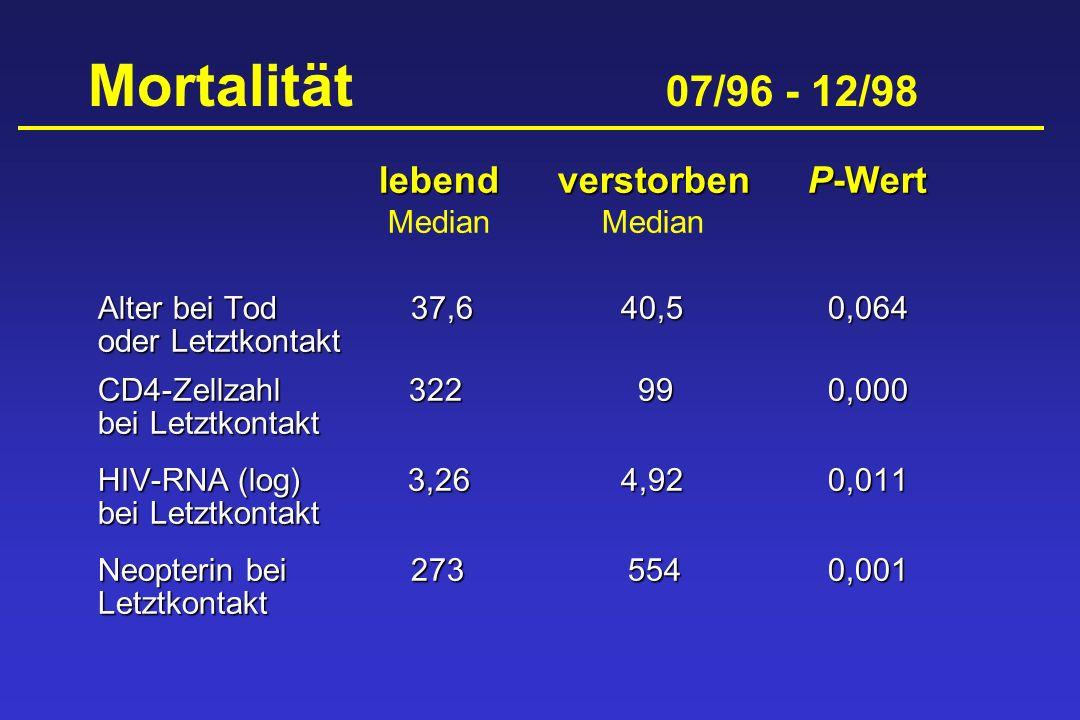 Mortalität 07/96 - 12/98 lebend verstorben P-Wert Median Median