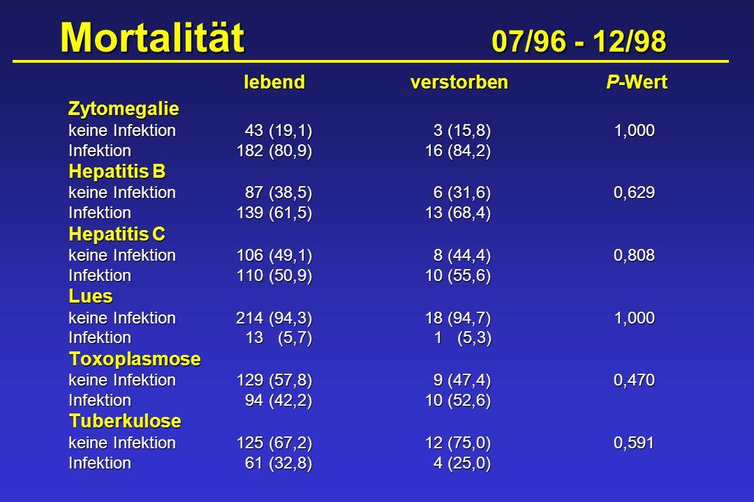 Mortalität 07/96 - 12/98 lebend verstorben P-Wert Zytomegalie
