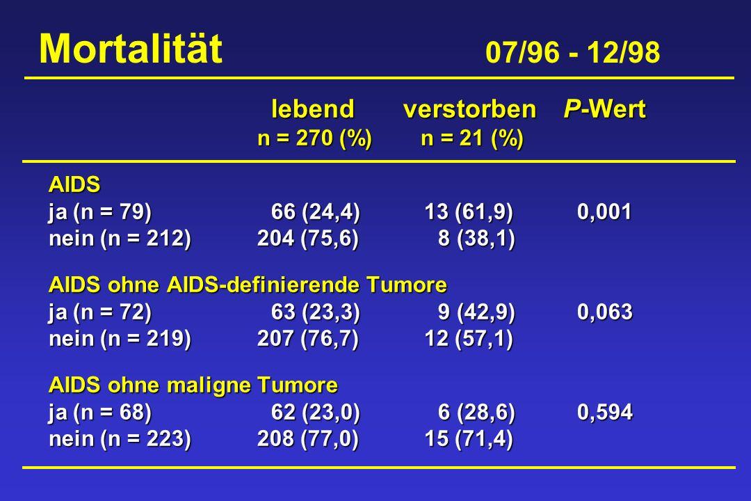 Mortalität 07/96 - 12/98 lebend verstorben P-Wert