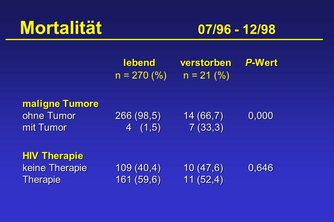 Mortalität 07/96 - 12/98 lebend verstorben P-Wert n = 270 (%) n = 21 (%) maligne Tumore.