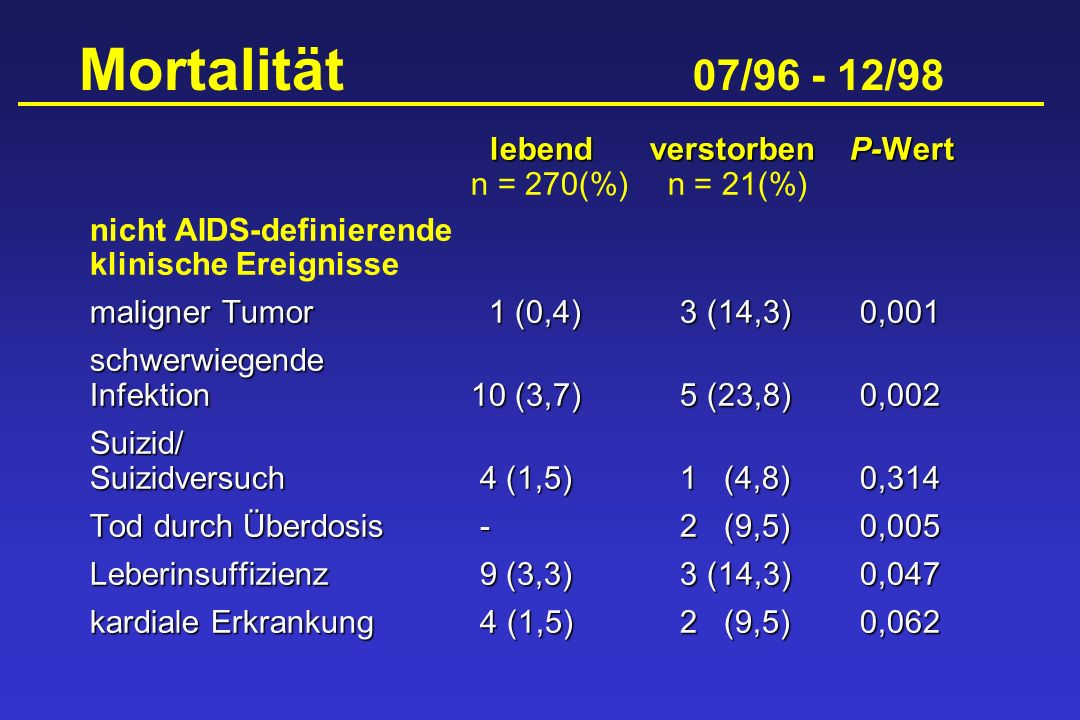 Mortalität 07/96 - 12/98 lebend verstorben P-Wert n = 270(%) n = 21(%)