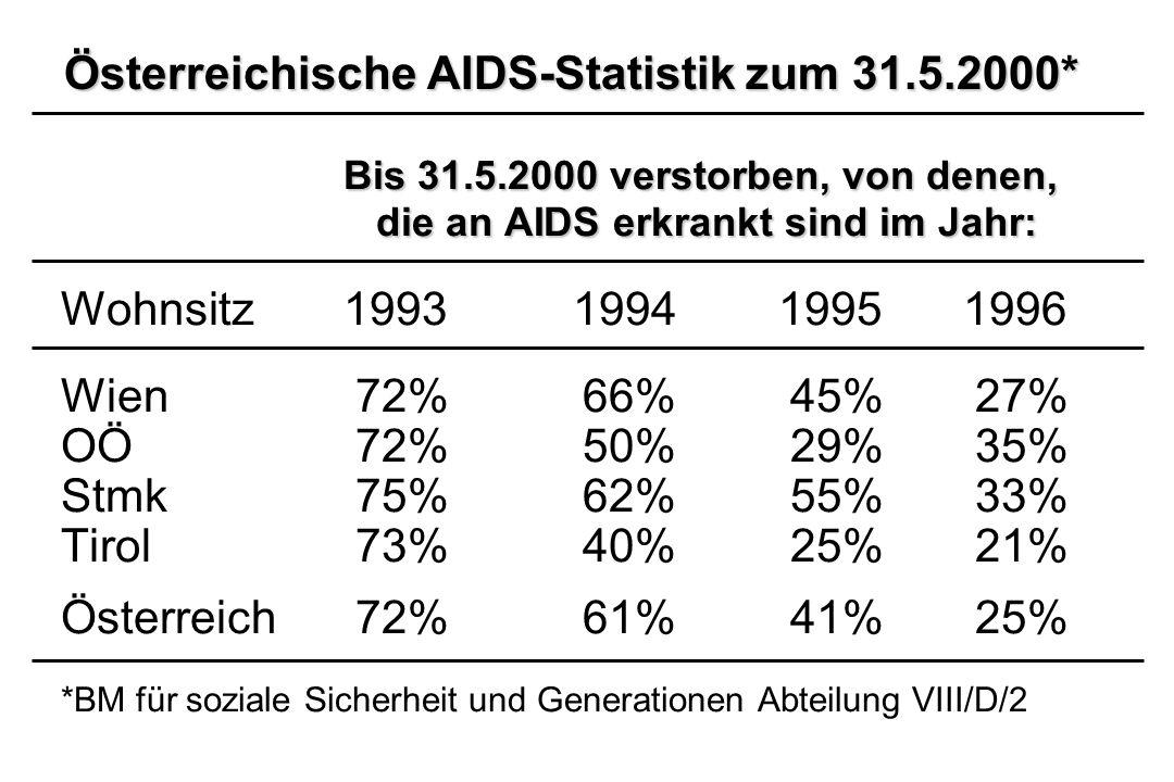 Österreichische AIDS-Statistik zum 31.5.2000*