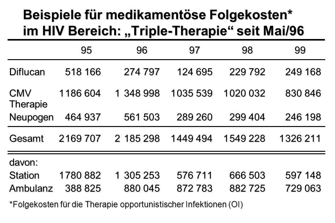 Beispiele für medikamentöse Folgekosten