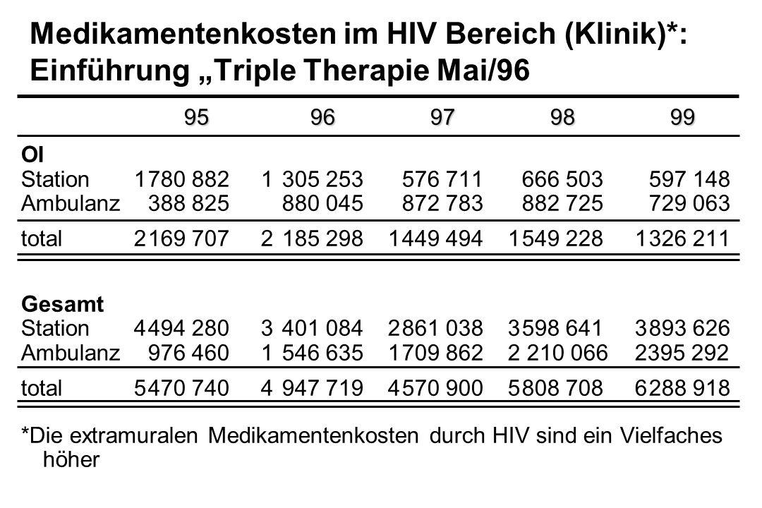 Medikamentenkosten im HIV Bereich (Klinik)