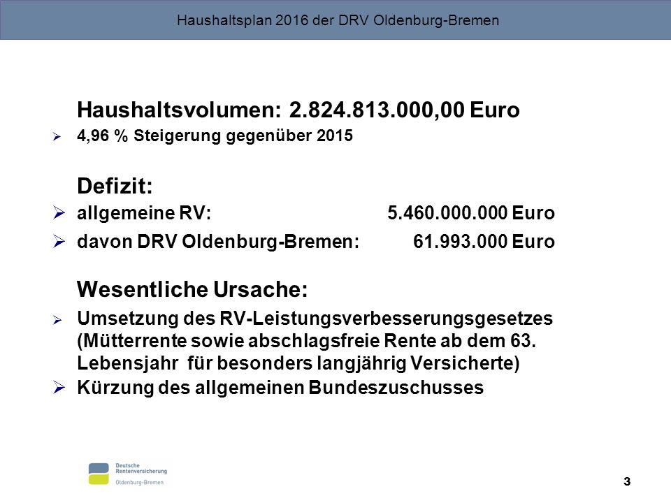 Haushaltsvolumen: 2.824.813.000,00 Euro