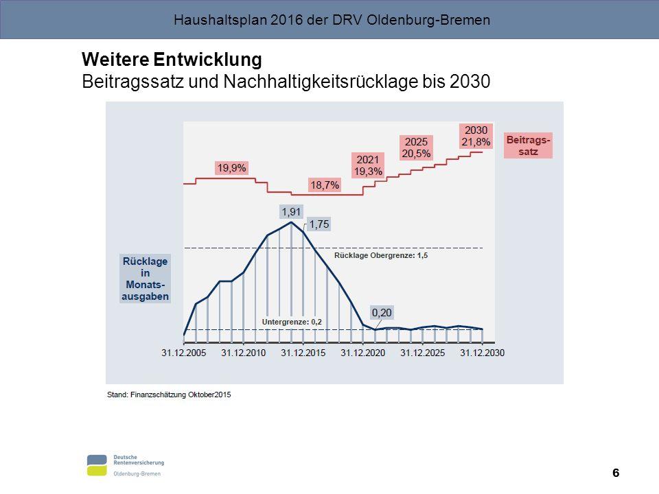 Weitere Entwicklung Beitragssatz und Nachhaltigkeitsrücklage bis 2030