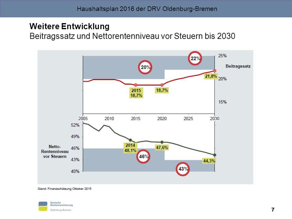 Weitere Entwicklung Beitragssatz und Nettorentenniveau vor Steuern bis 2030