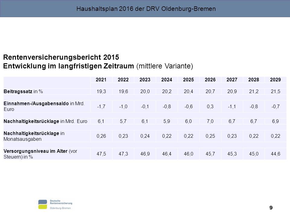 Rentenversicherungsbericht 2015