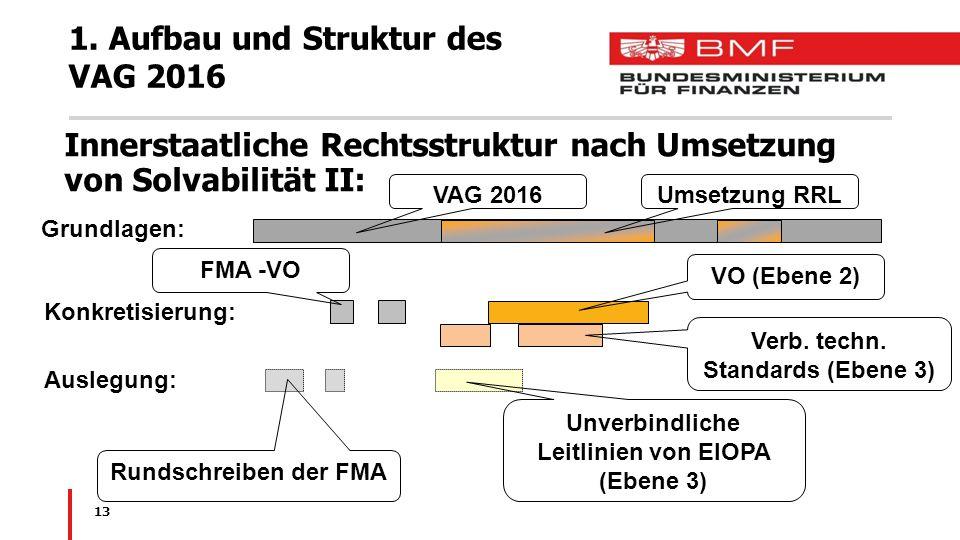 1. Aufbau und Struktur des VAG 2016