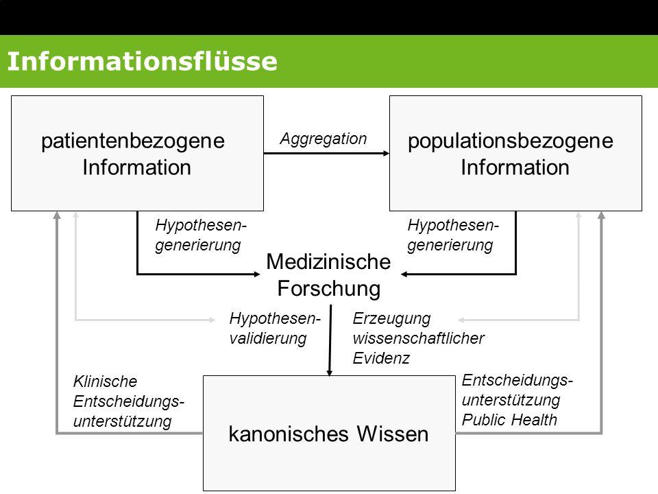 Informationsflüsse patientenbezogene Information