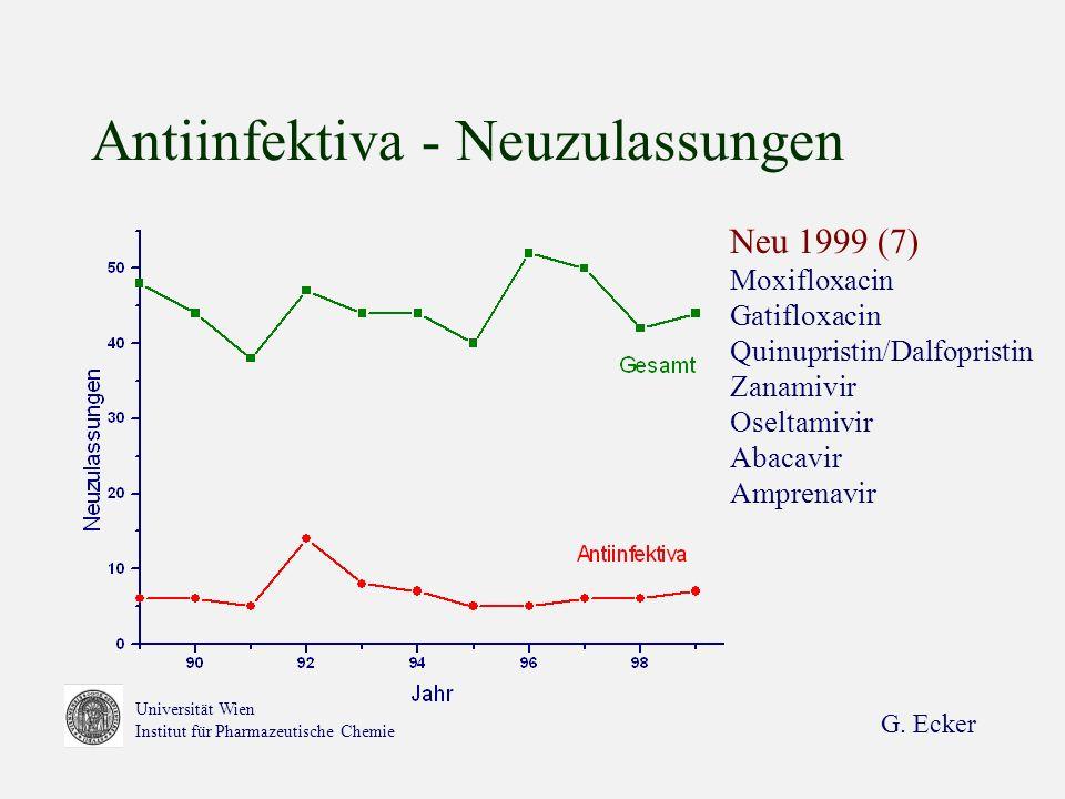 Antiinfektiva - Neuzulassungen