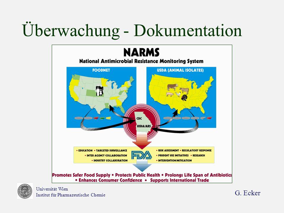 Überwachung - Dokumentation