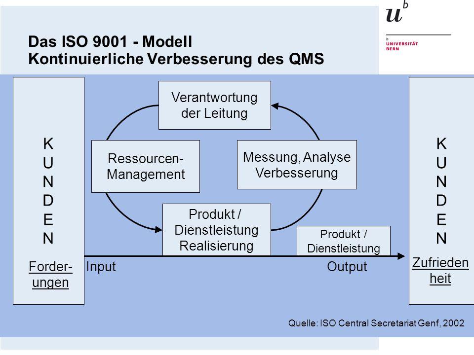 Das ISO 9001 - Modell Kontinuierliche Verbesserung des QMS