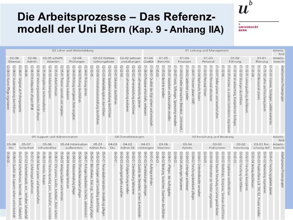 Die Arbeitsprozesse – Das Referenz-modell der Uni Bern (Kap