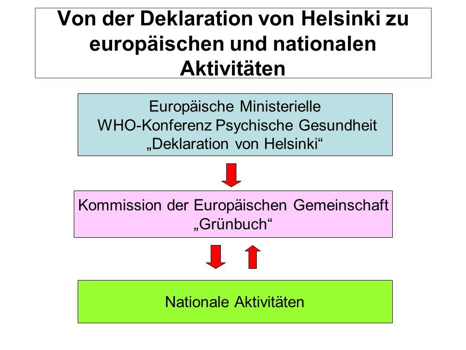 Von der Deklaration von Helsinki zu europäischen und nationalen Aktivitäten