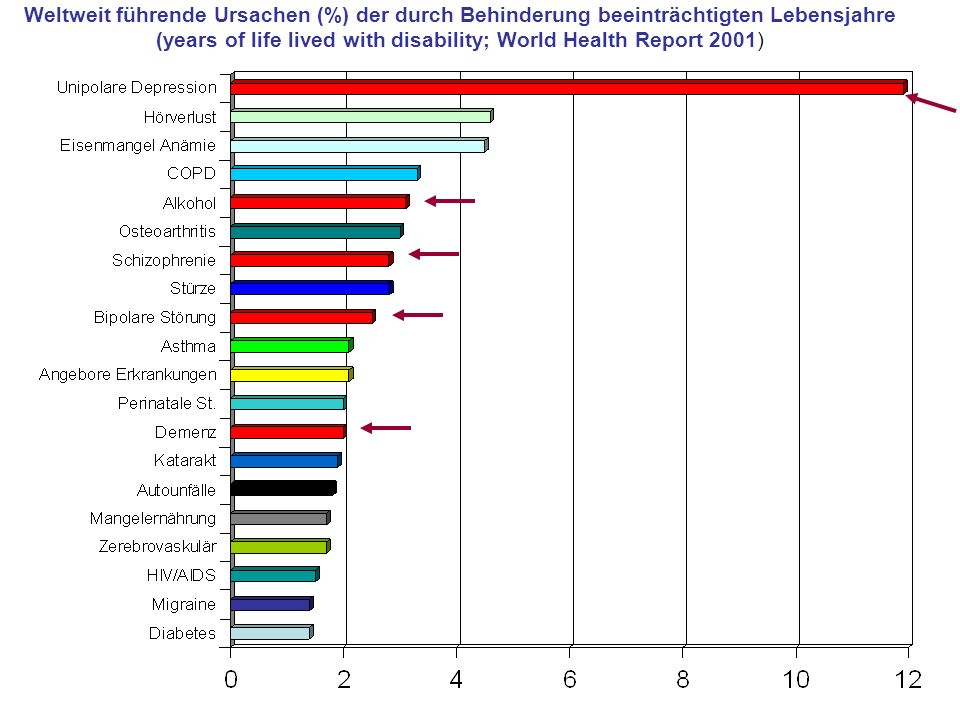 Weltweit führende Ursachen (%) der durch Behinderung beeinträchtigten Lebensjahre (years of life lived with disability; World Health Report 2001)