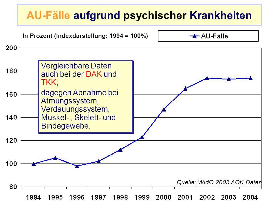 AU-Fälle aufgrund psychischer Krankheiten