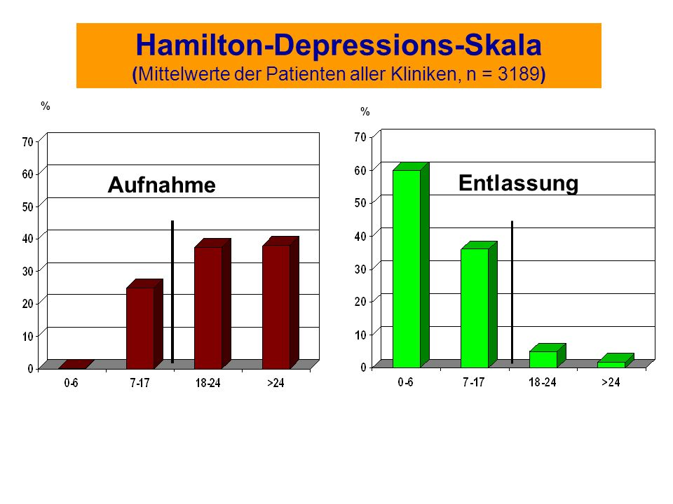 Hamilton-Depressions-Skala (Mittelwerte der Patienten aller Kliniken, n = 3189)