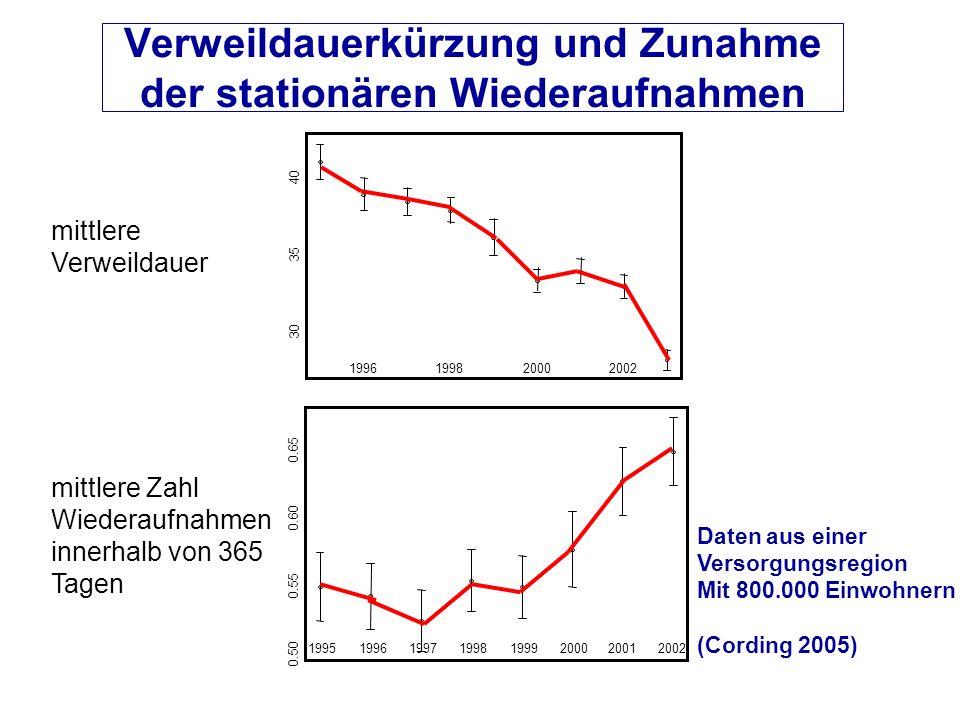 Verweildauerkürzung und Zunahme der stationären Wiederaufnahmen