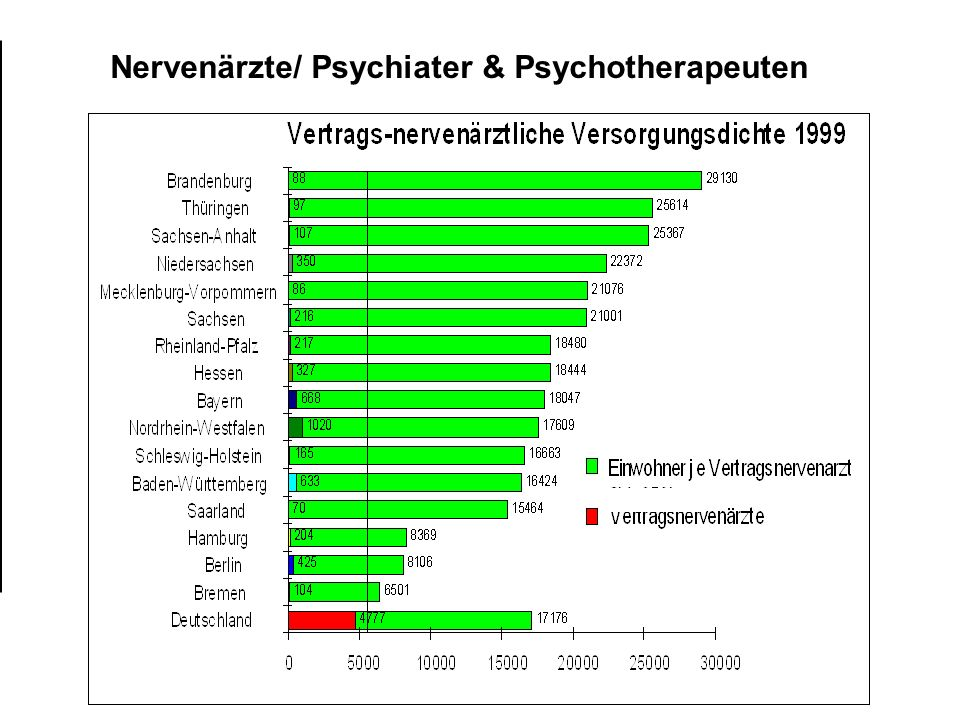 Nervenärzte/ Psychiater & Psychotherapeuten