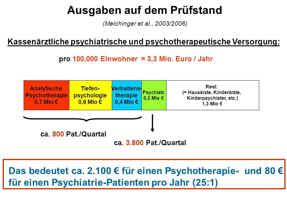 Ausgaben auf dem Prüfstand (Melchinger et al., 2003/2006)