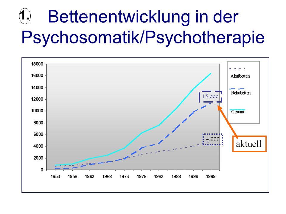 Bettenentwicklung in der Psychosomatik/Psychotherapie