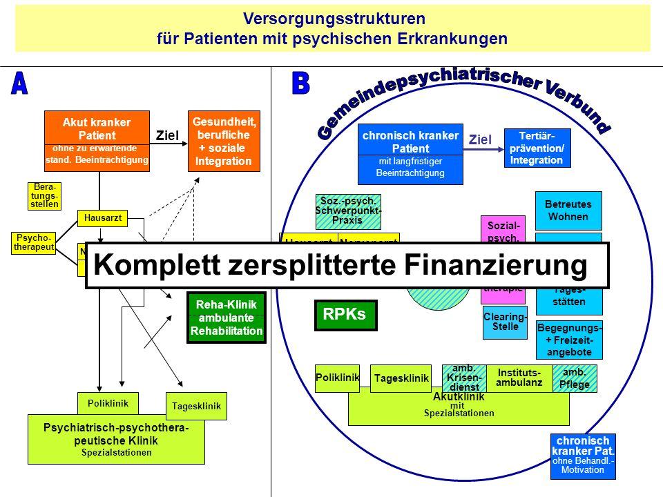 A B Komplett zersplitterte Finanzierung Versorgungsstrukturen