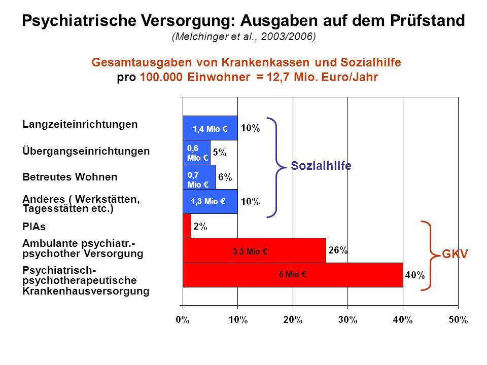 Psychiatrische Versorgung: Ausgaben auf dem Prüfstand (Melchinger et al., 2003/2006)