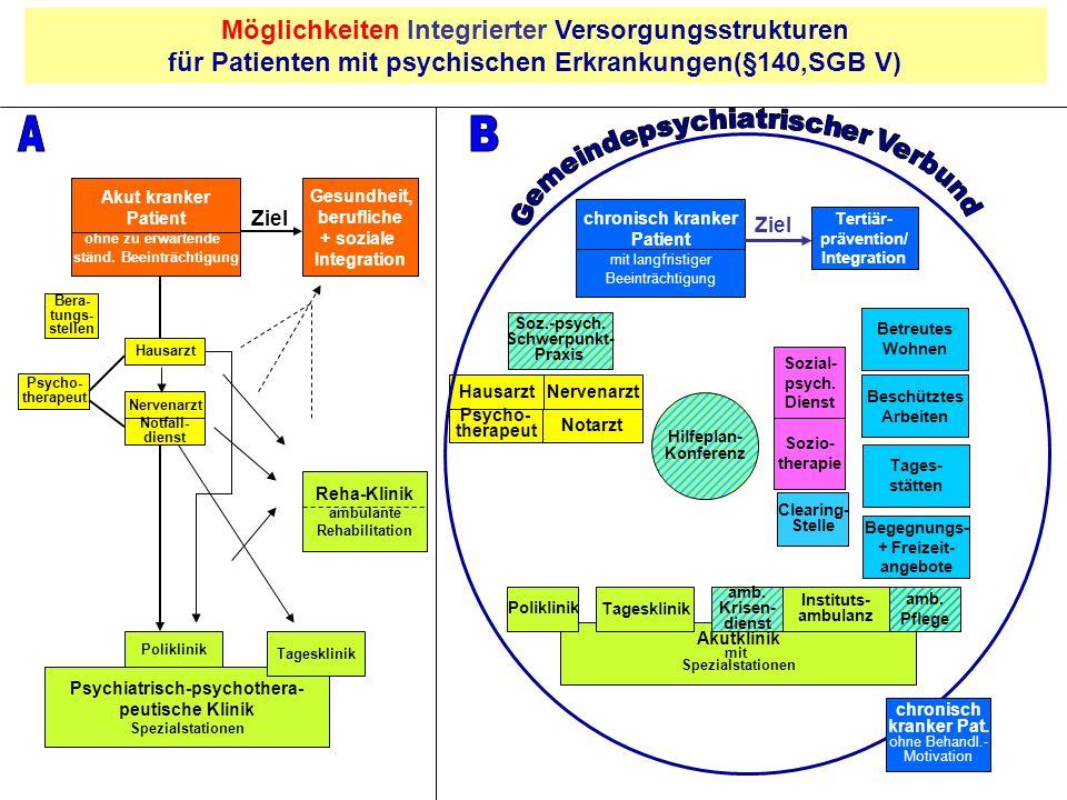 A B Möglichkeiten Integrierter Versorgungsstrukturen