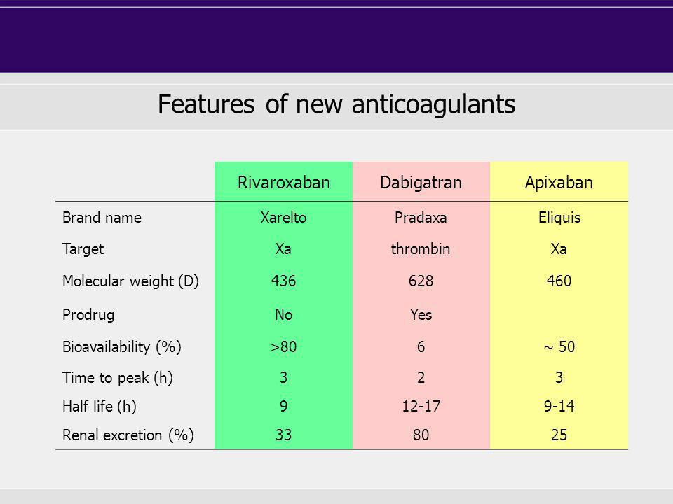 Features of new anticoagulants