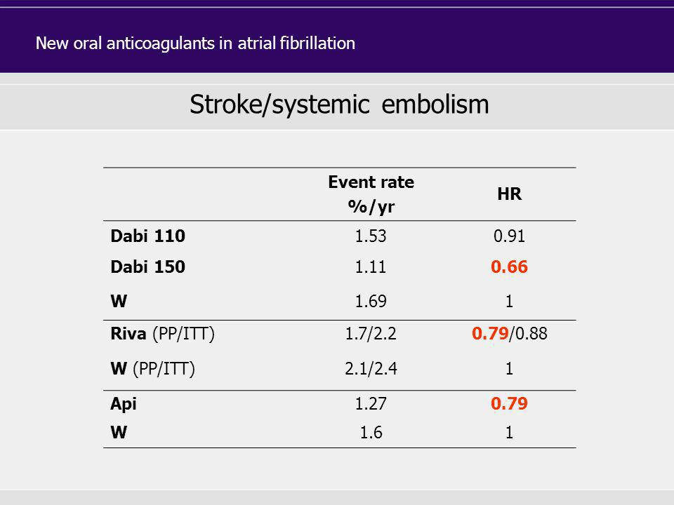 Stroke/systemic embolism