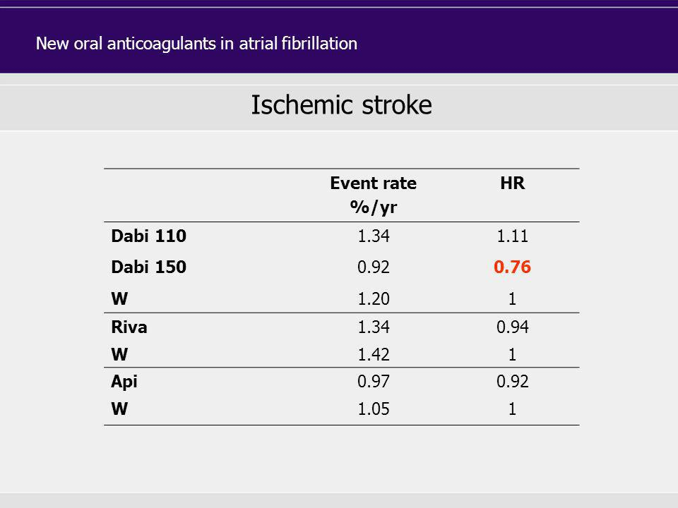 Ischemic stroke New oral anticoagulants in atrial fibrillation