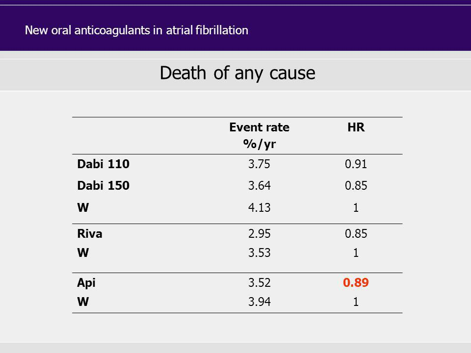 Death of any cause New oral anticoagulants in atrial fibrillation