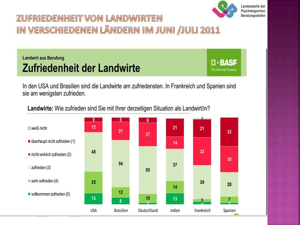 Zufriedenheit von Landwirten in Verschiedenen Ländern im Juni /Juli 2011