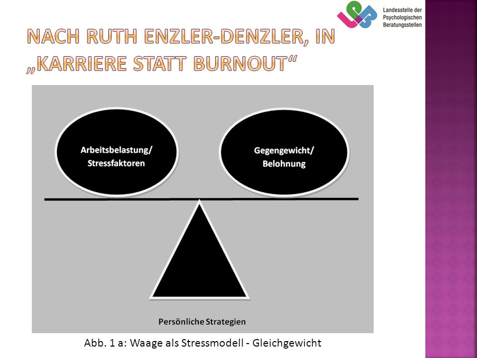 "Nach Ruth Enzler-Denzler, in ""Karriere statt Burnout"