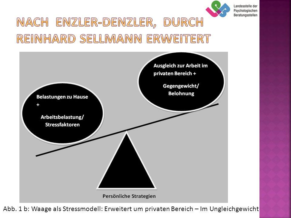 Nach Enzler-Denzler, durch Reinhard Sellmann erweitert