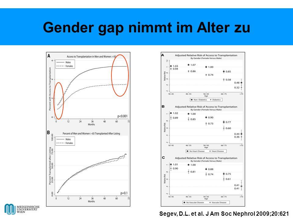 Gender gap nimmt im Alter zu