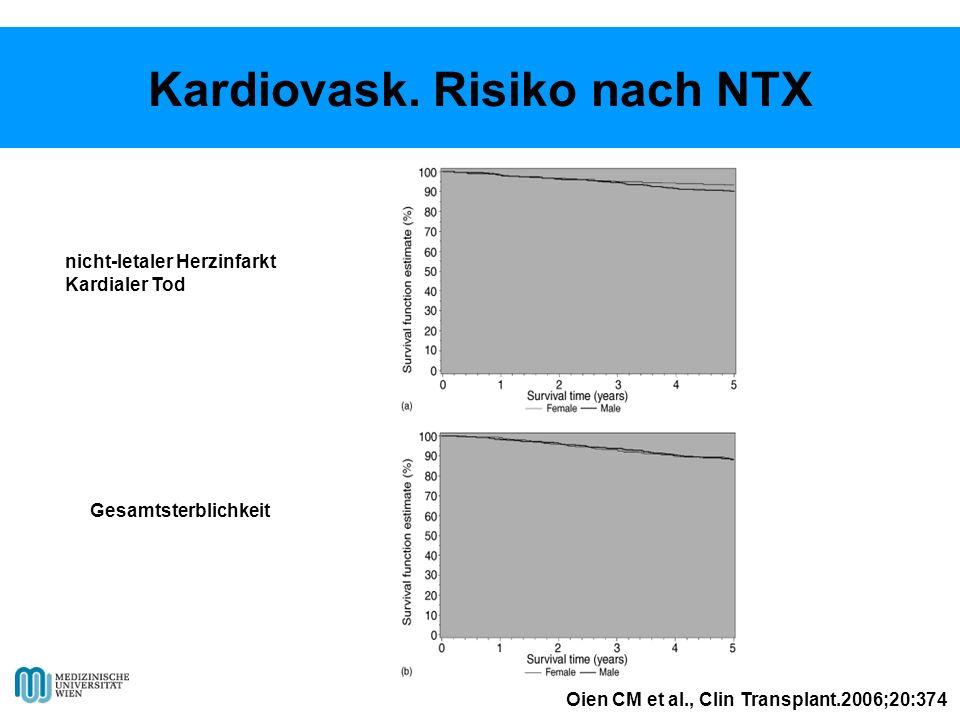 Kardiovask. Risiko nach NTX