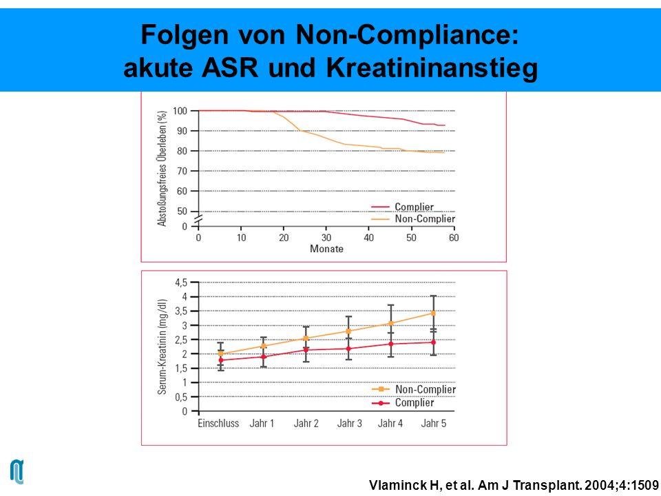 Folgen von Non-Compliance: akute ASR und Kreatininanstieg